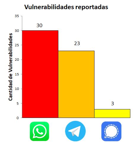 Vulnerabilidades Whatsapp vs. Telegram vs. Signal